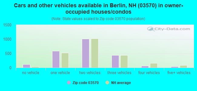 Cars and other vehicles available in Berlin, NH (03570) in owner-occupied houses/condos