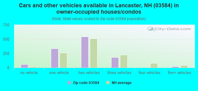 Cars and other vehicles available in Lancaster, NH (03584) in owner-occupied houses/condos