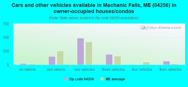 Cars and other vehicles available in Mechanic Falls, ME (04256) in owner-occupied houses/condos