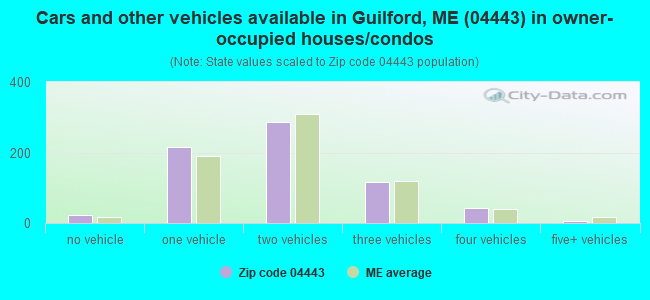 Cars and other vehicles available in Guilford, ME (04443) in owner-occupied houses/condos