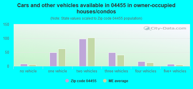 Cars and other vehicles available in 04455 in owner-occupied houses/condos