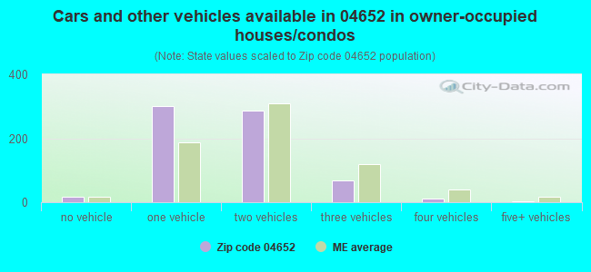 Cars and other vehicles available in 04652 in owner-occupied houses/condos