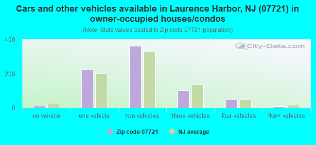 Cars and other vehicles available in Laurence Harbor, NJ (07721) in owner-occupied houses/condos