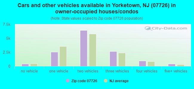 Cars and other vehicles available in Yorketown, NJ (07726) in owner-occupied houses/condos