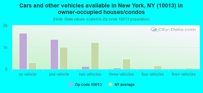Cars and other vehicles available in New York, NY (10013) in owner-occupied houses/condos