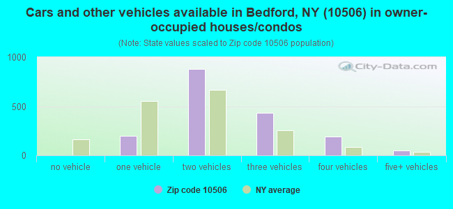 Cars and other vehicles available in Bedford, NY (10506) in owner-occupied houses/condos