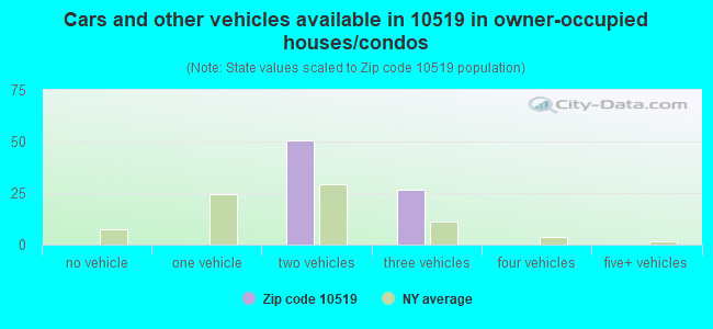 Cars and other vehicles available in 10519 in owner-occupied houses/condos