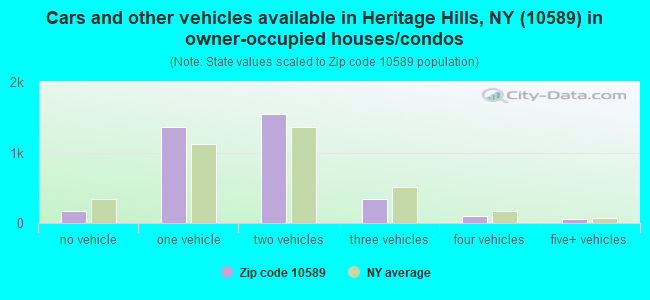 Cars and other vehicles available in Heritage Hills, NY (10589) in owner-occupied houses/condos