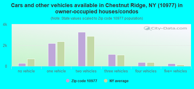 Cars and other vehicles available in Chestnut Ridge, NY (10977) in owner-occupied houses/condos