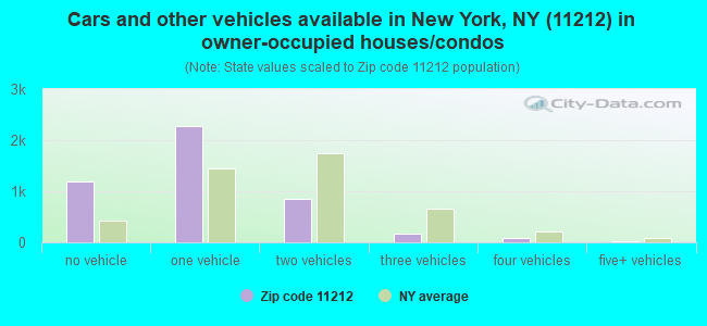 Cars and other vehicles available in New York, NY (11212) in owner-occupied houses/condos