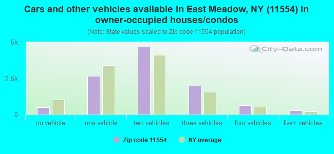Cars and other vehicles available in East Meadow, NY (11554) in owner-occupied houses/condos