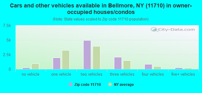 Cars and other vehicles available in Bellmore, NY (11710) in owner-occupied houses/condos