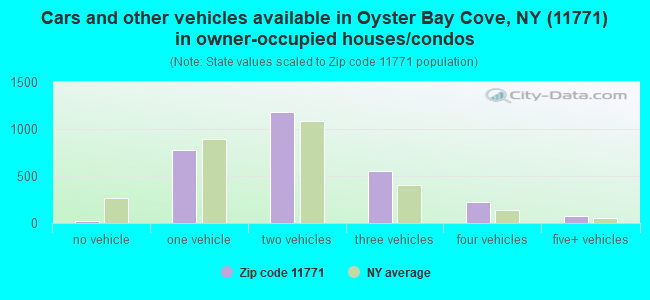 Cars and other vehicles available in Oyster Bay Cove, NY (11771) in owner-occupied houses/condos