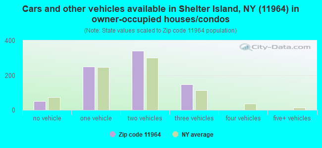 Cars and other vehicles available in Shelter Island, NY (11964) in owner-occupied houses/condos
