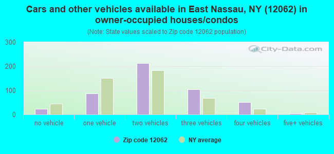 Cars and other vehicles available in East Nassau, NY (12062) in owner-occupied houses/condos