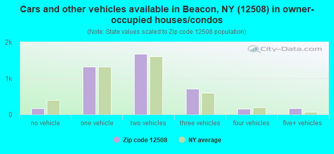 Cars and other vehicles available in Beacon, NY (12508) in owner-occupied houses/condos