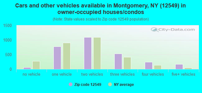 Cars and other vehicles available in Montgomery, NY (12549) in owner-occupied houses/condos