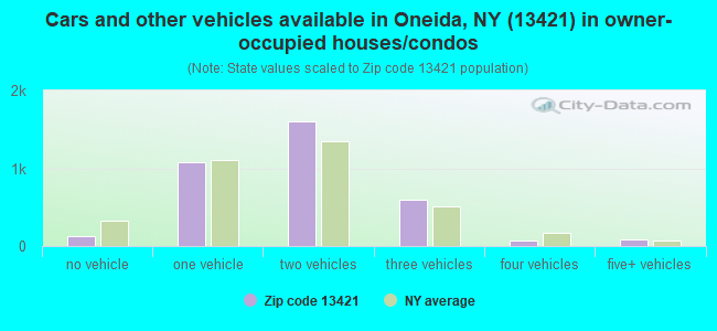 Cars and other vehicles available in Oneida, NY (13421) in owner-occupied houses/condos