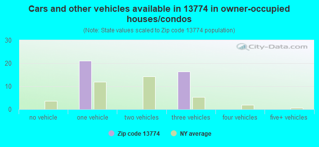 Cars and other vehicles available in 13774 in owner-occupied houses/condos