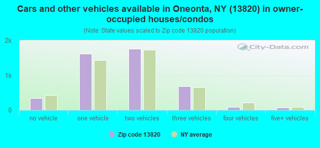 Cars and other vehicles available in Oneonta, NY (13820) in owner-occupied houses/condos