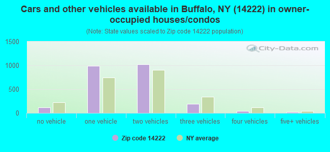 Cars and other vehicles available in Buffalo, NY (14222) in owner-occupied houses/condos