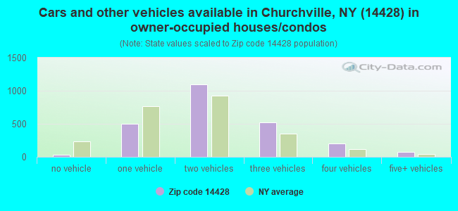 Cars and other vehicles available in Churchville, NY (14428) in owner-occupied houses/condos