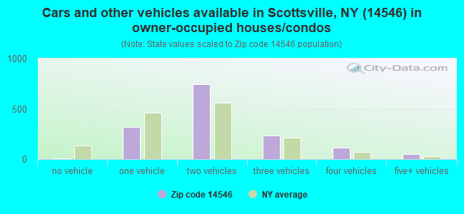 Cars and other vehicles available in Scottsville, NY (14546) in owner-occupied houses/condos