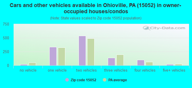 Cars and other vehicles available in Ohioville, PA (15052) in owner-occupied houses/condos