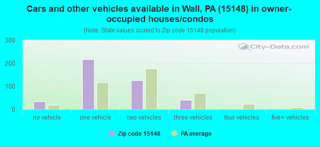 Cars and other vehicles available in Wall, PA (15148) in owner-occupied houses/condos