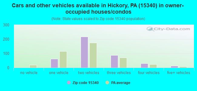 Cars and other vehicles available in Hickory, PA (15340) in owner-occupied houses/condos