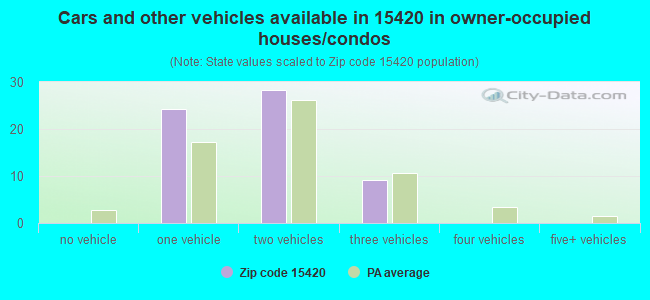 Cars and other vehicles available in 15420 in owner-occupied houses/condos