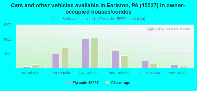 Cars and other vehicles available in Earlston, PA (15537) in owner-occupied houses/condos
