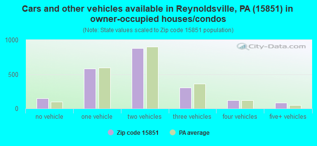 Cars and other vehicles available in Reynoldsville, PA (15851) in owner-occupied houses/condos