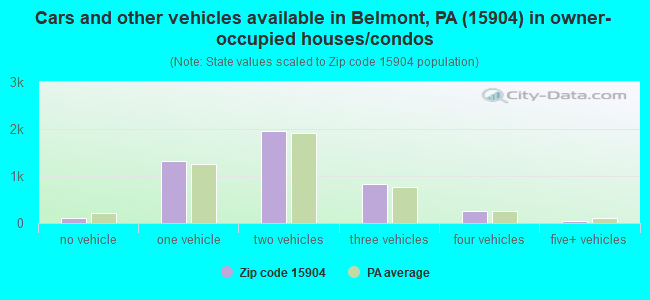 Cars and other vehicles available in Belmont, PA (15904) in owner-occupied houses/condos