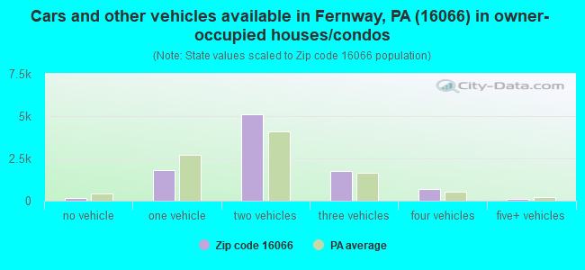 Cars and other vehicles available in Fernway, PA (16066) in owner-occupied houses/condos