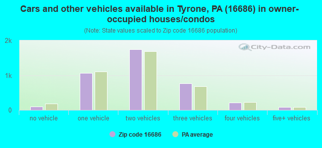 Cars and other vehicles available in Tyrone, PA (16686) in owner-occupied houses/condos