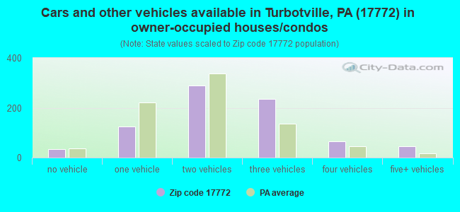 Cars and other vehicles available in Turbotville, PA (17772) in owner-occupied houses/condos