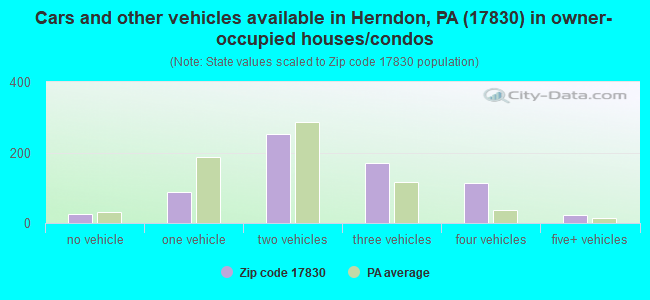 Cars and other vehicles available in Herndon, PA (17830) in owner-occupied houses/condos
