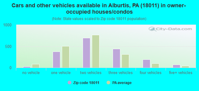 Cars and other vehicles available in Alburtis, PA (18011) in owner-occupied houses/condos