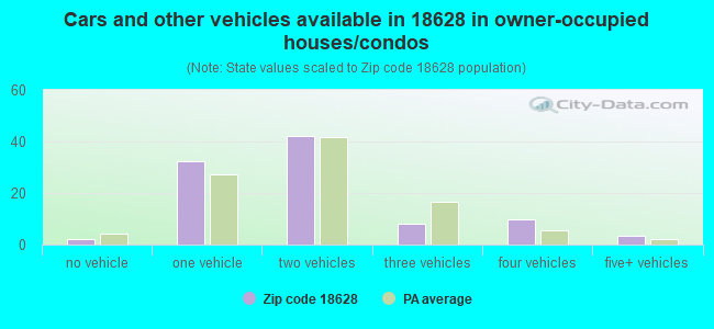 Cars and other vehicles available in 18628 in owner-occupied houses/condos