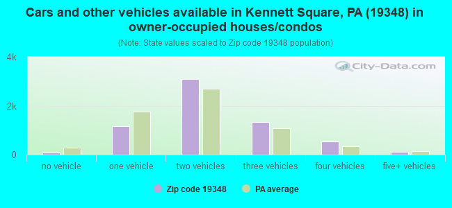 Cars and other vehicles available in Kennett Square, PA (19348) in owner-occupied houses/condos
