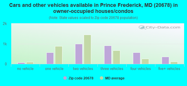 Cars and other vehicles available in Prince Frederick, MD (20678) in owner-occupied houses/condos