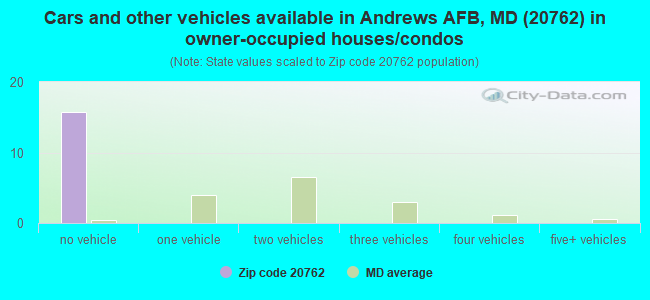 Cars and other vehicles available in Andrews AFB, MD (20762) in owner-occupied houses/condos