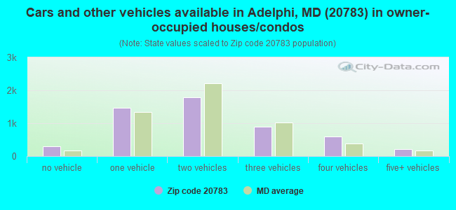 Cars and other vehicles available in Adelphi, MD (20783) in owner-occupied houses/condos