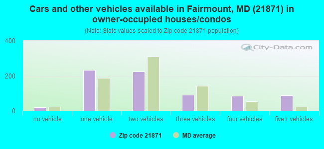 Cars and other vehicles available in Fairmount, MD (21871) in owner-occupied houses/condos