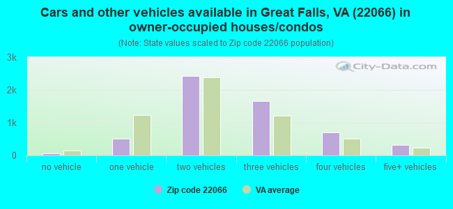 Cars and other vehicles available in Great Falls, VA (22066) in owner-occupied houses/condos