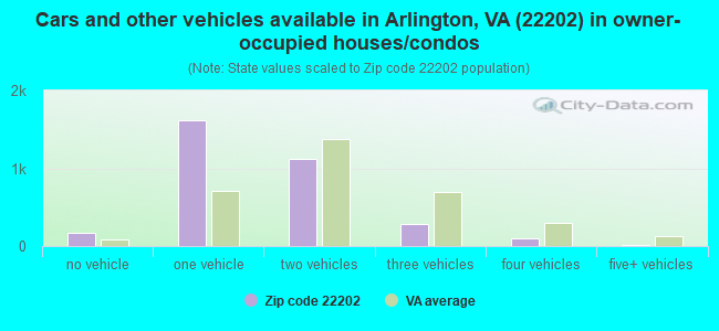 Cars and other vehicles available in Arlington, VA (22202) in owner-occupied houses/condos