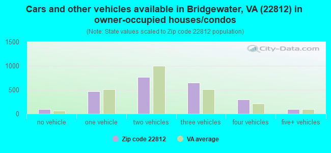Cars and other vehicles available in Bridgewater, VA (22812) in owner-occupied houses/condos