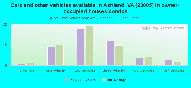 Cars and other vehicles available in Ashland, VA (23005) in owner-occupied houses/condos