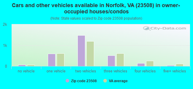 Cars and other vehicles available in Norfolk, VA (23508) in owner-occupied houses/condos